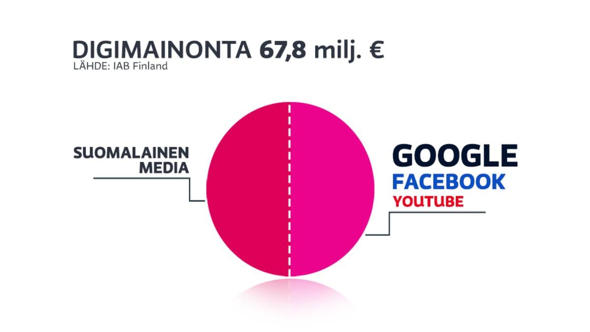 Kaavio digimainonnan jakautumisesta. Suomalainen media saa puolet, toinen puolisko menee Googlelle, Facebookille ja Youtubelle.