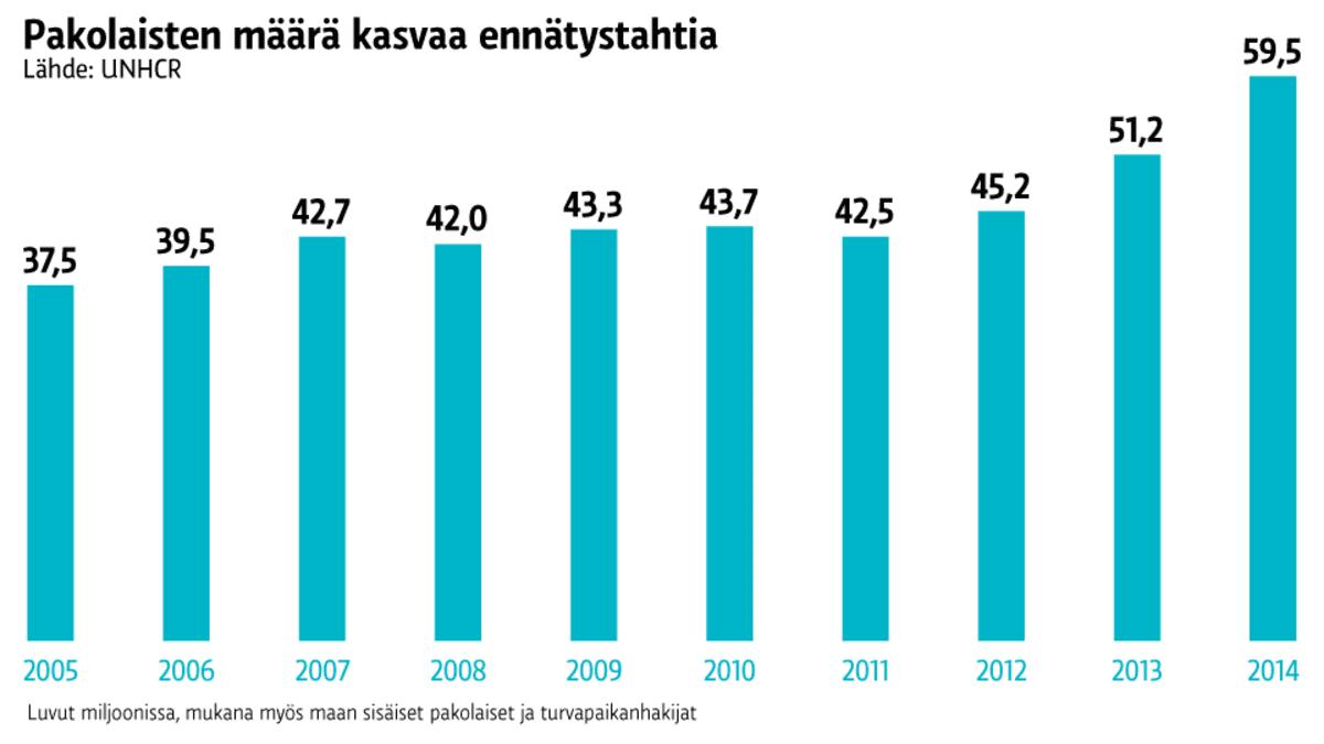 Pakolaisten määrän kasvu