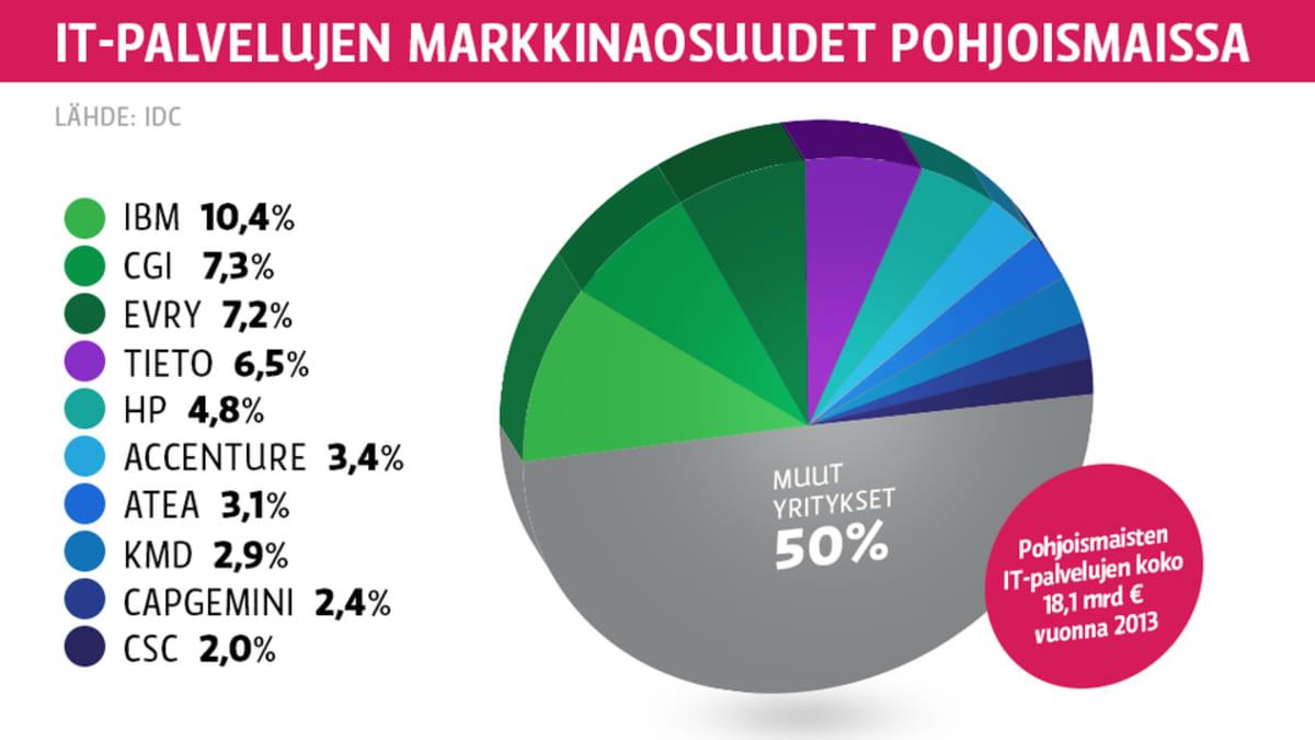 It-palvelujen markkinaosuudet pohjoiismaissa.