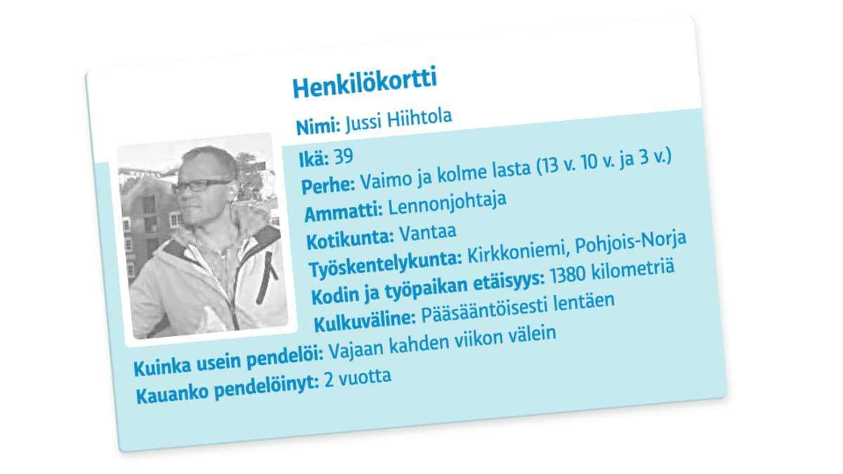 Grafiikka henkilökortista.