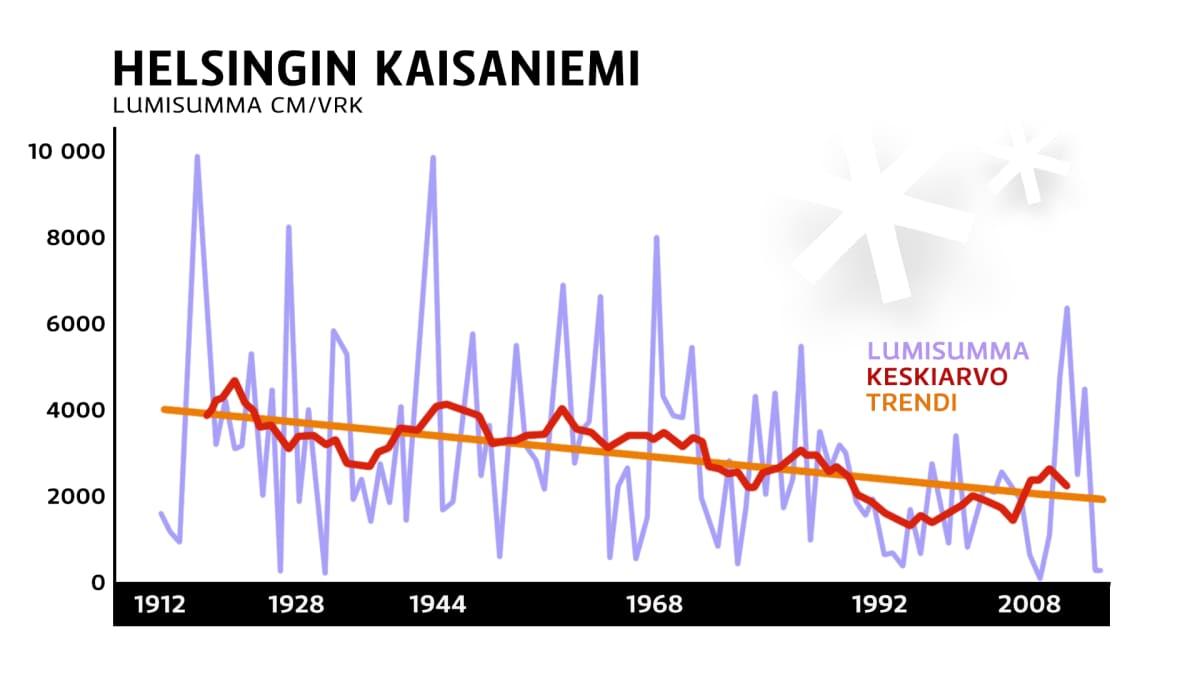 Lummisummagrafiikka Helsingin Kaisaniemestä 1912 lähtien