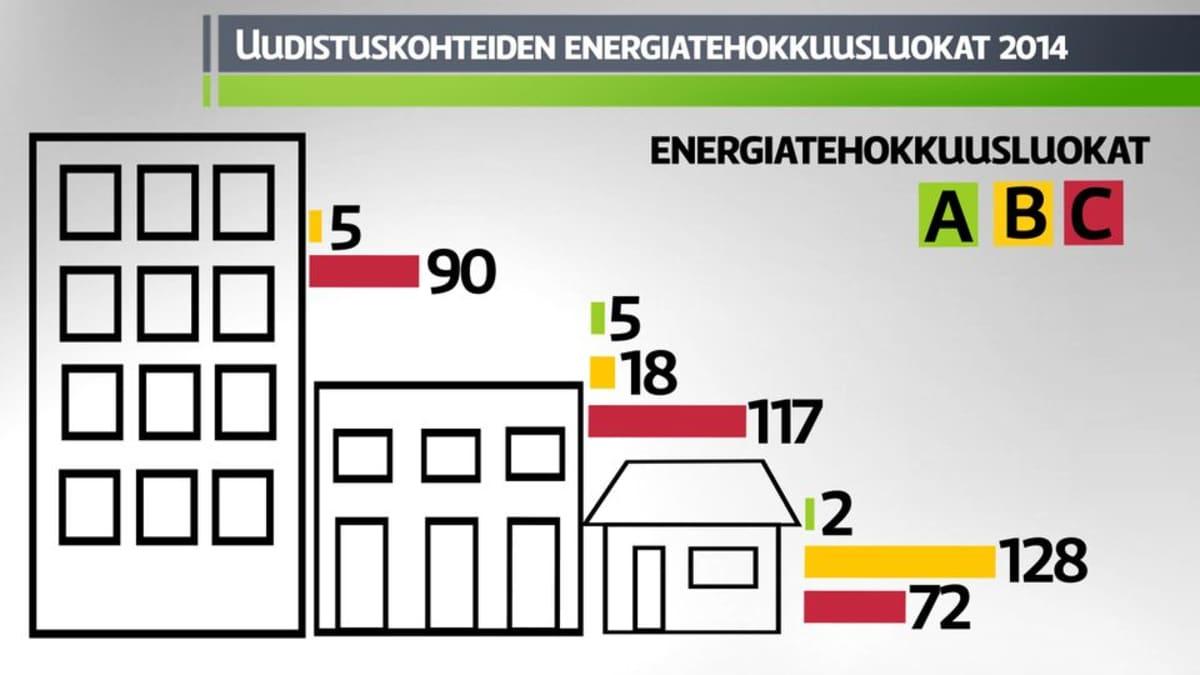 Grafiikka: uudistuskohteiden energiatehokkussluokat 2014