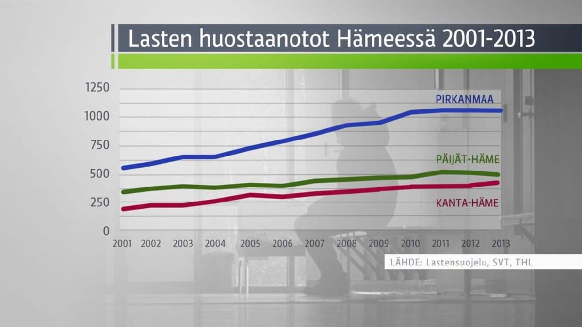Lasten huostaanotot Hämeessä 2001-2013 grafiikka