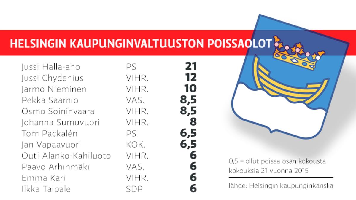 Helsingin kaupunginvaltuuston poissaolot.