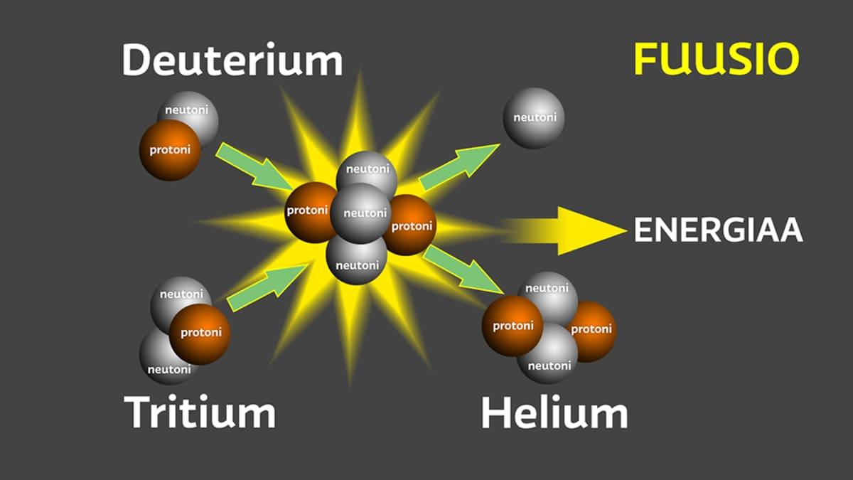 Ydinfuusioreaktio