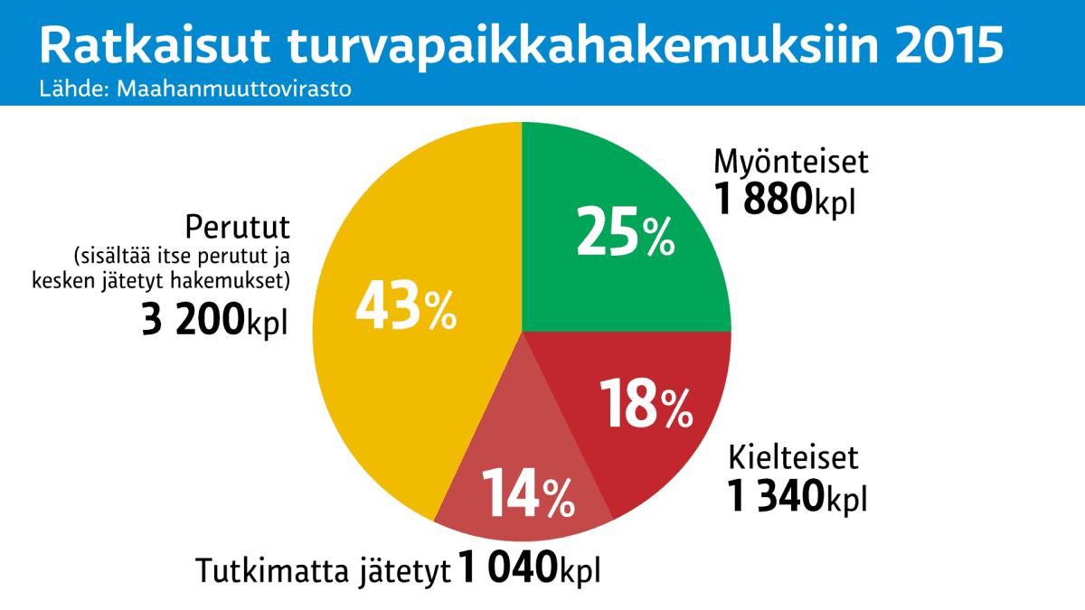 Grafiikka turvapaikkahakemusten päätöksistä.