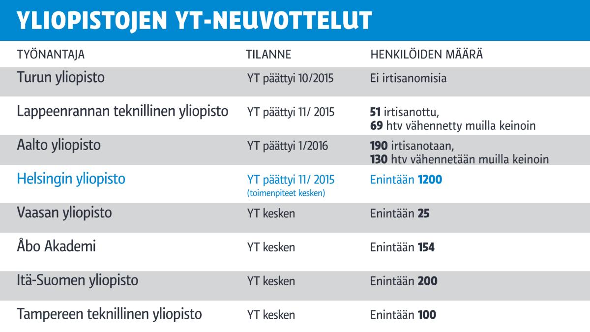 Grafiikka yliopistojen yt-neuvotteluista.