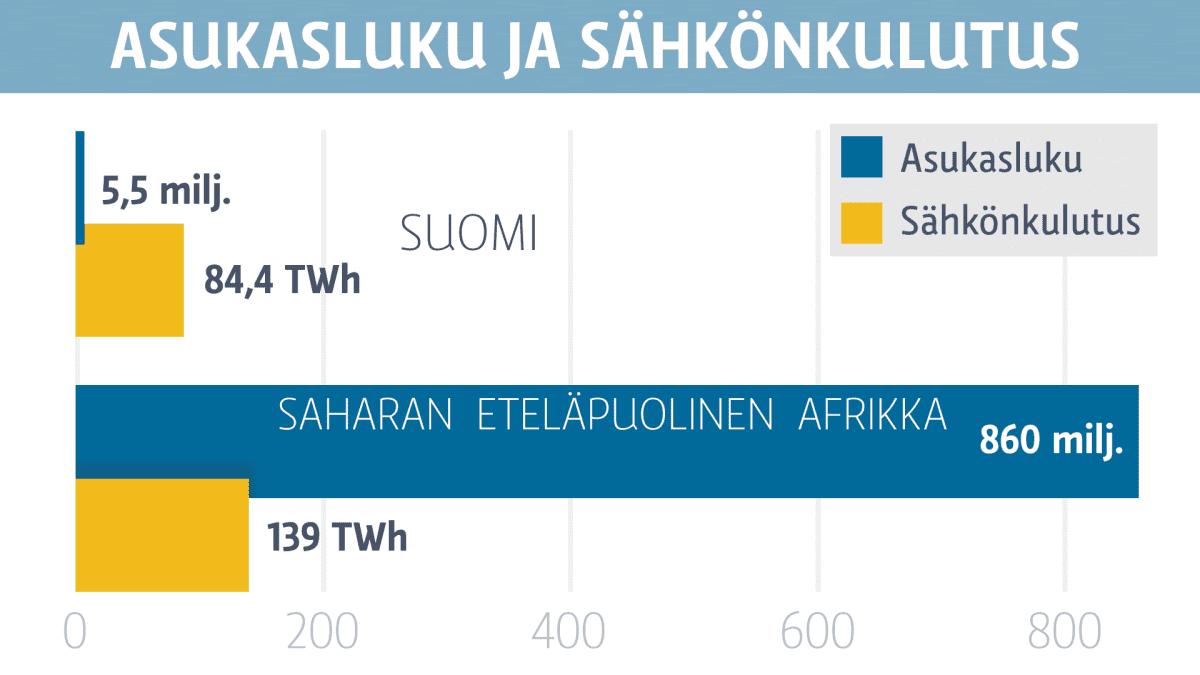 Grafiikka Suomen ja Saharan eteläpuolisen Afrikan asukasluvusta ja sähkönkulutuksesta.