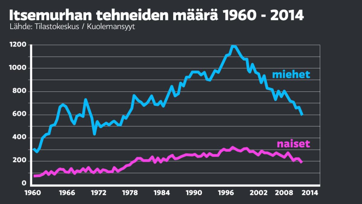 Itsemurhat Suomessa, tilastot