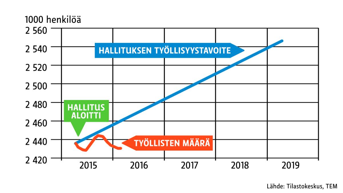 Tilastografiikka hallituksen työllisyystavoitteista.