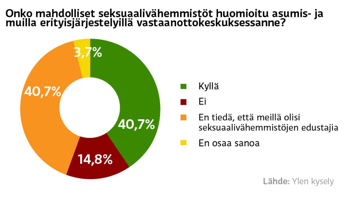 Seksuaalivähemmistöt ja asuminen vastaanottokeskuksissa -grafiikka.