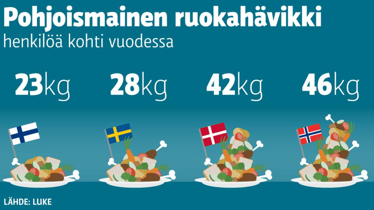 Pohjoismainen ruokahävikki -grafiikka