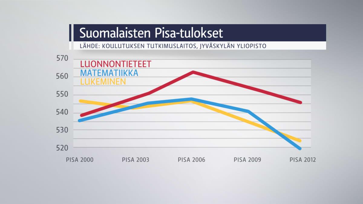 Suomalaisten Pisa-tutkimuksia esittävä kuvaaja.