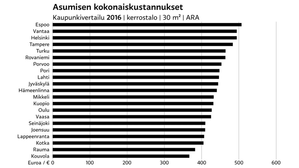Asumisen kokonaiskustannukset grafiikka