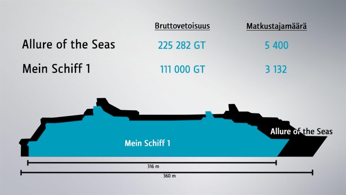 Mein Schiff 1 ja Allure of the Seas vertailussa