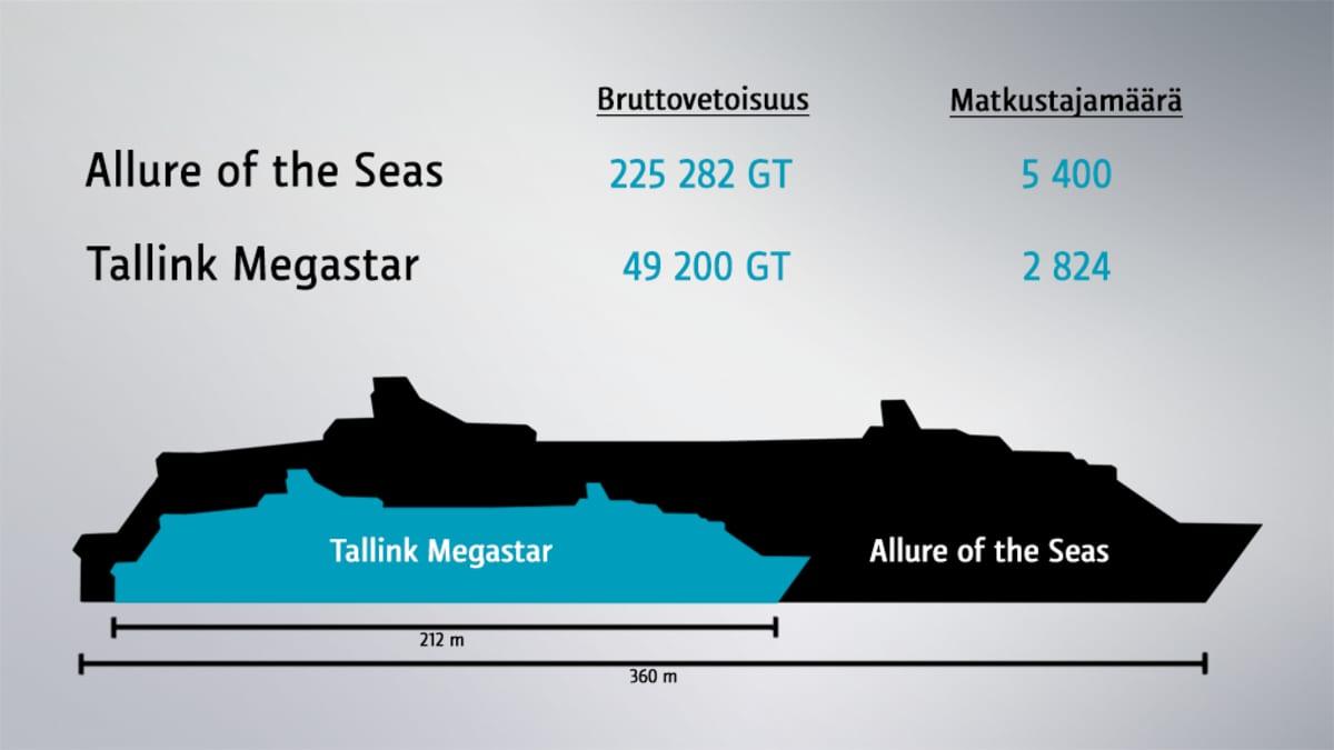 Tallink Megastar ja Allure of the Seas vertailussa