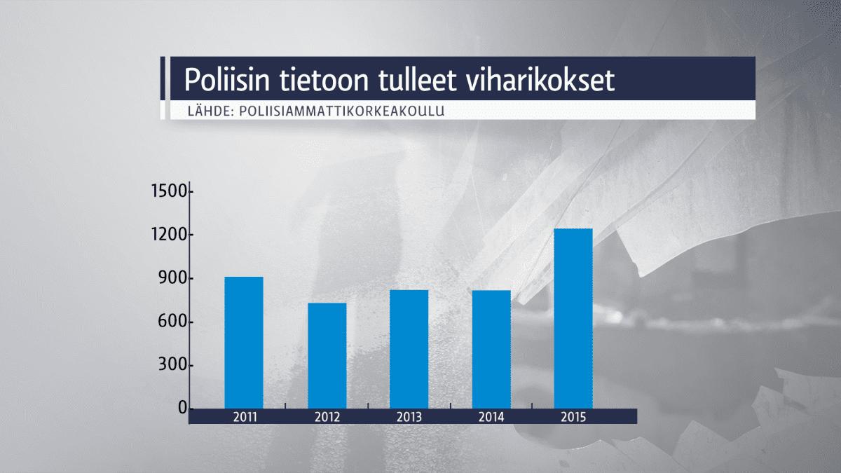 Poliisin tietoon tullut viharikollisuus 2015.