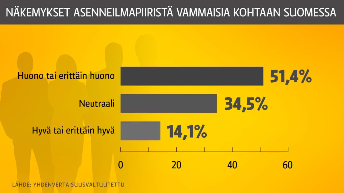 Grafiikka asenneilmapiiristä vammaisia kohtaan suomessa