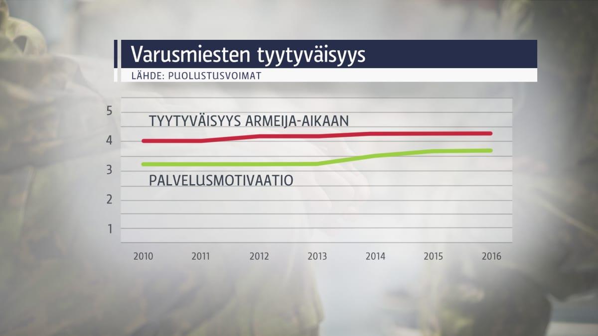 Grafiikka, joka osoittaa varusmiesten tyytyväisyyden ja palvelusmotivaation parantuneen lievästi 2010-luvulla.