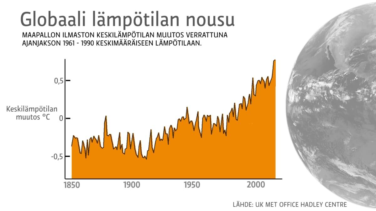 Globaali lämpötilan nousu-grafiikka