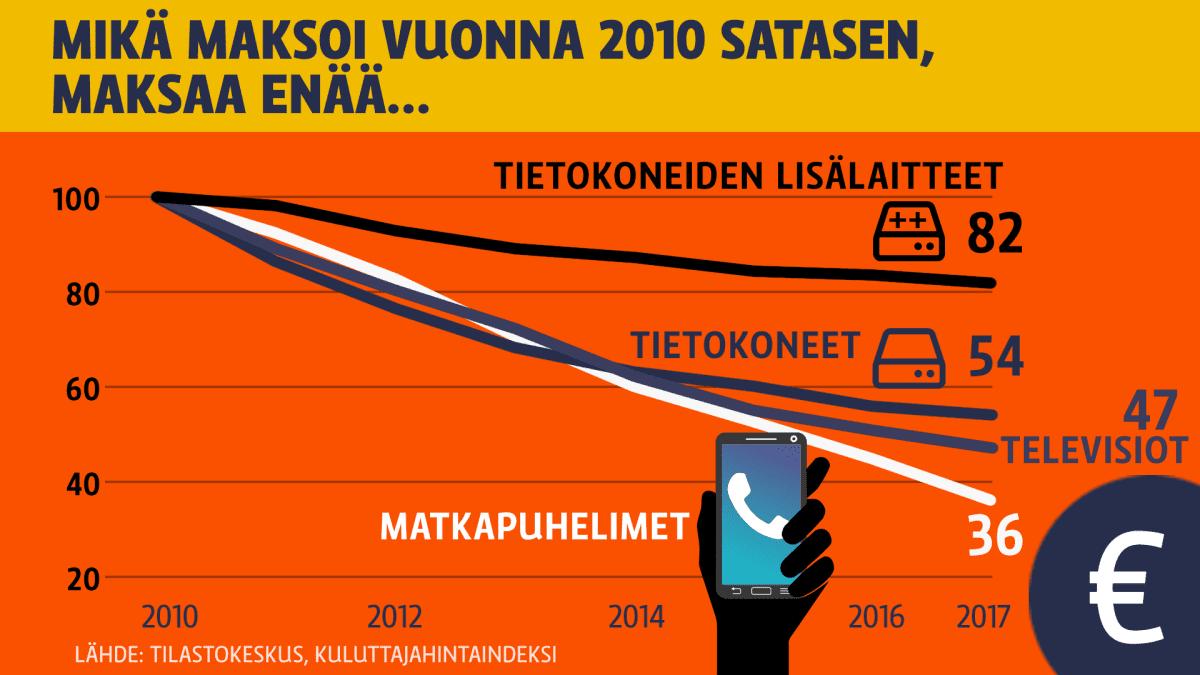 Grafiikka, jossa kerrotaan käyrien avulla elektroniikan halpenemisesta. Jos matkapuhelin maksoi vuonna 2010 sata euroa, niin nykyisin verrannollinen hinta on 36 euroa. Tietokoneiden lisälaitteet ovat halvenneet vähiten. Tietokoneiden ja televisioiden hinta on puolittunut.