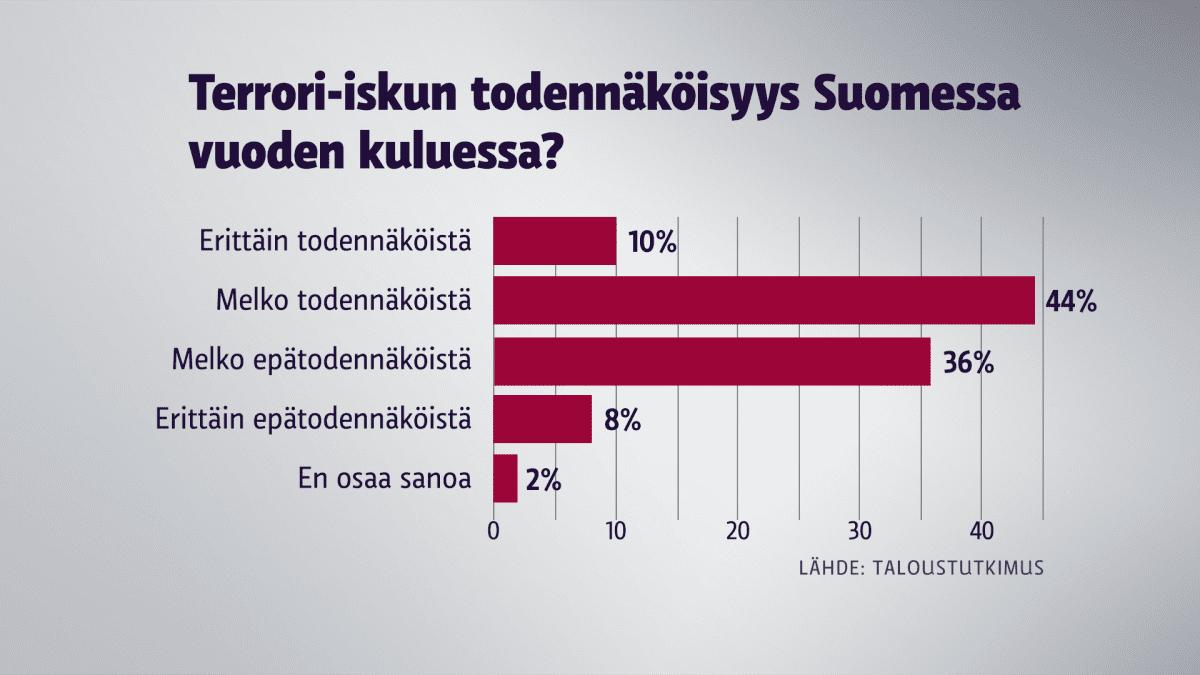 Terrori-iskun todennäköisyys Suomessa vuoden kuluessa? -grafiikka.