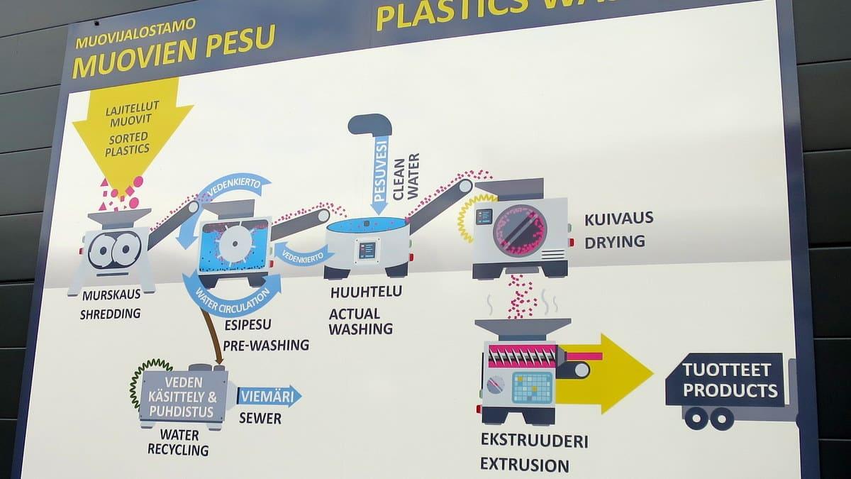Kuva prosessitaulusta, jossa näkyy miten kierrätysmuovia murskataan, pestään, kuivataan ja kuumennetaan