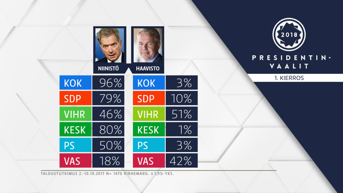 Presidentinvaalit -grafiikka