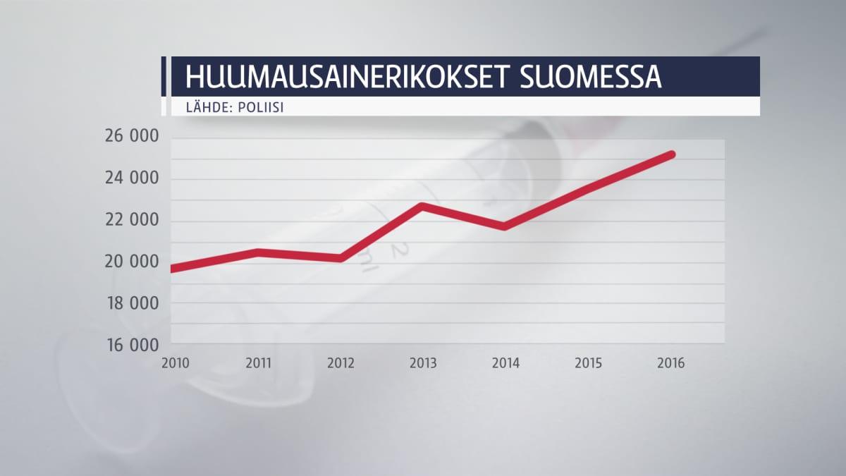 Taulukko huumausainerikoksista Suomessa 2010-2016.