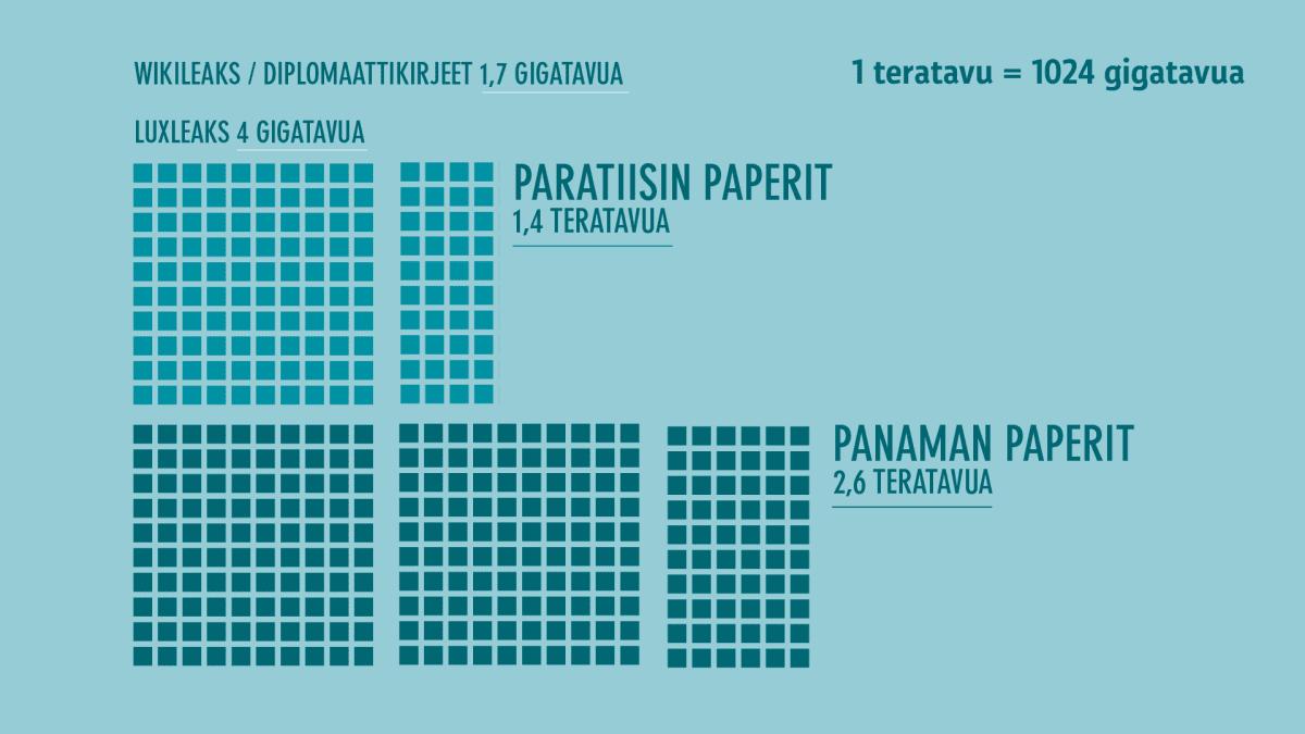 Paratiisin paperit infografiikka