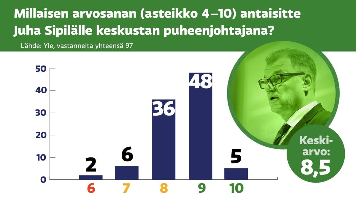 Millaisen arvosanan (asteikko 4–10) antaisitte Juha Sipilälle keskustan puheenjohtajana? Keskiarvo 8,5