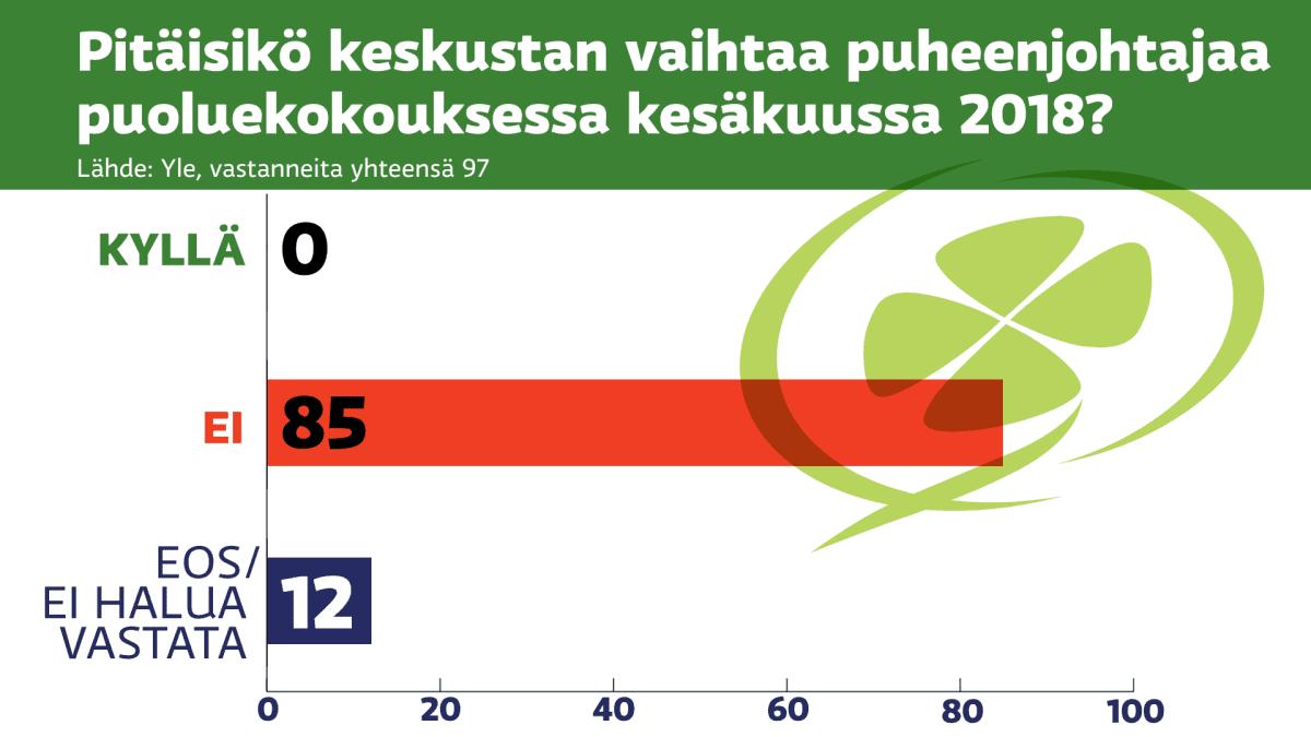 Pitäisikö keskustan vaihtaa puheenjohtajaa puoluekokouksessa kesäkuussa 2018? Kyllä: 0, Ei: 85 ja EOS / En halua vastata: 12.