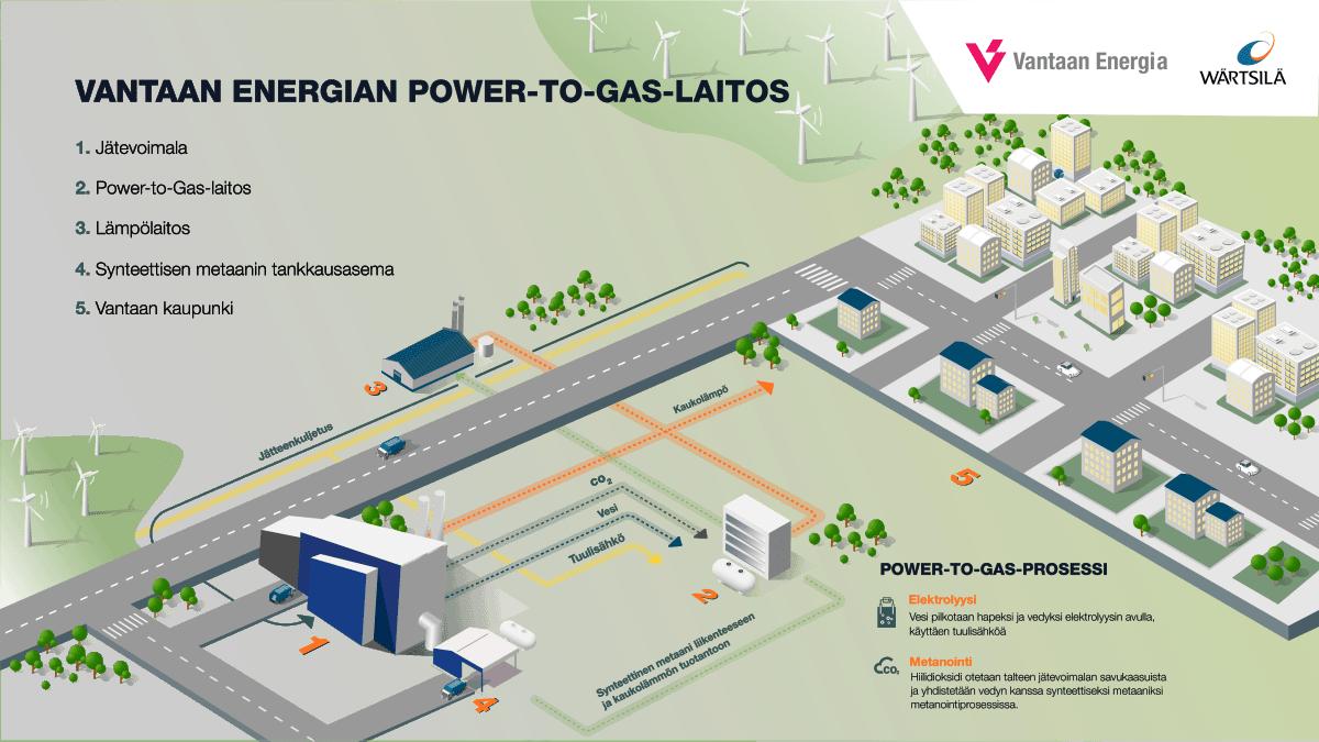 Havainnekuva näyttää, miten metaanilaitos toimisi osana Vantaan jätteenpolttolaitosta ja kaukolämpöverkkoa.