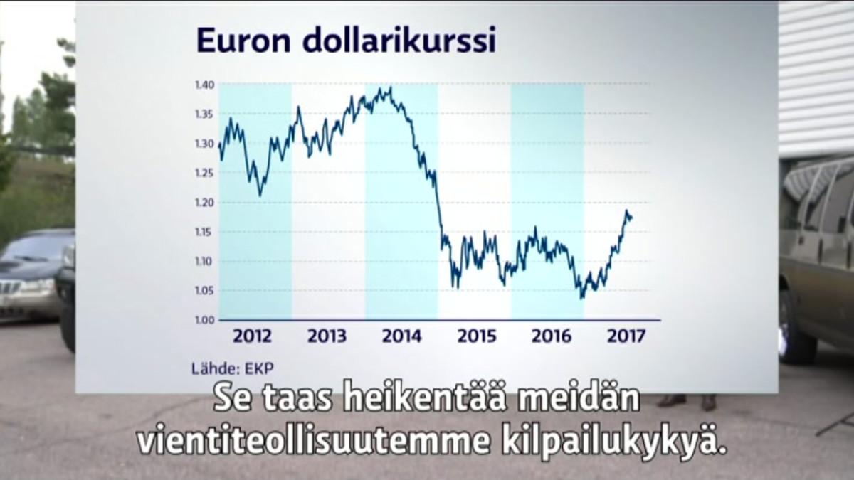 Dollari Kurssi