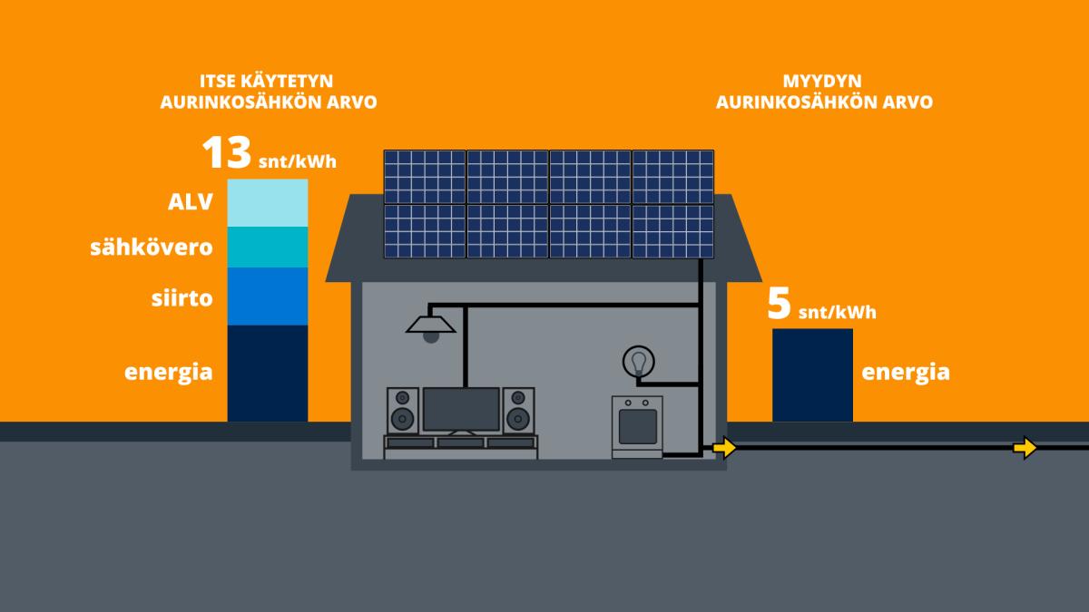 Aurinkosähkön arvo itse käytettynä on 13 senttiä kilowattitunnilta ja myytynä 5 senttiä kilowattitunnilta.