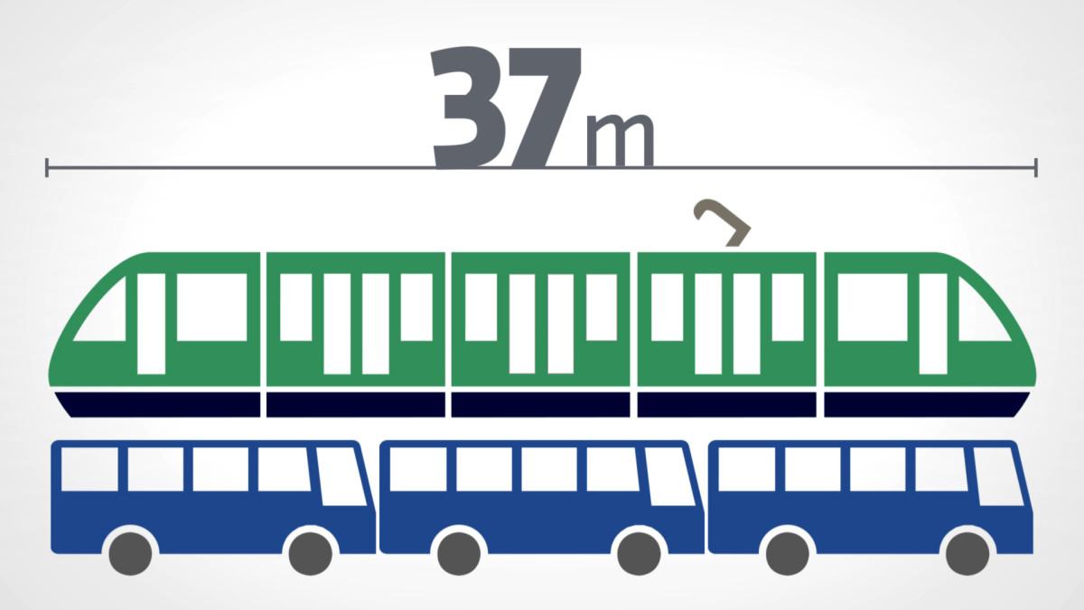 Yksi ratikka vastaa kolmea bussia