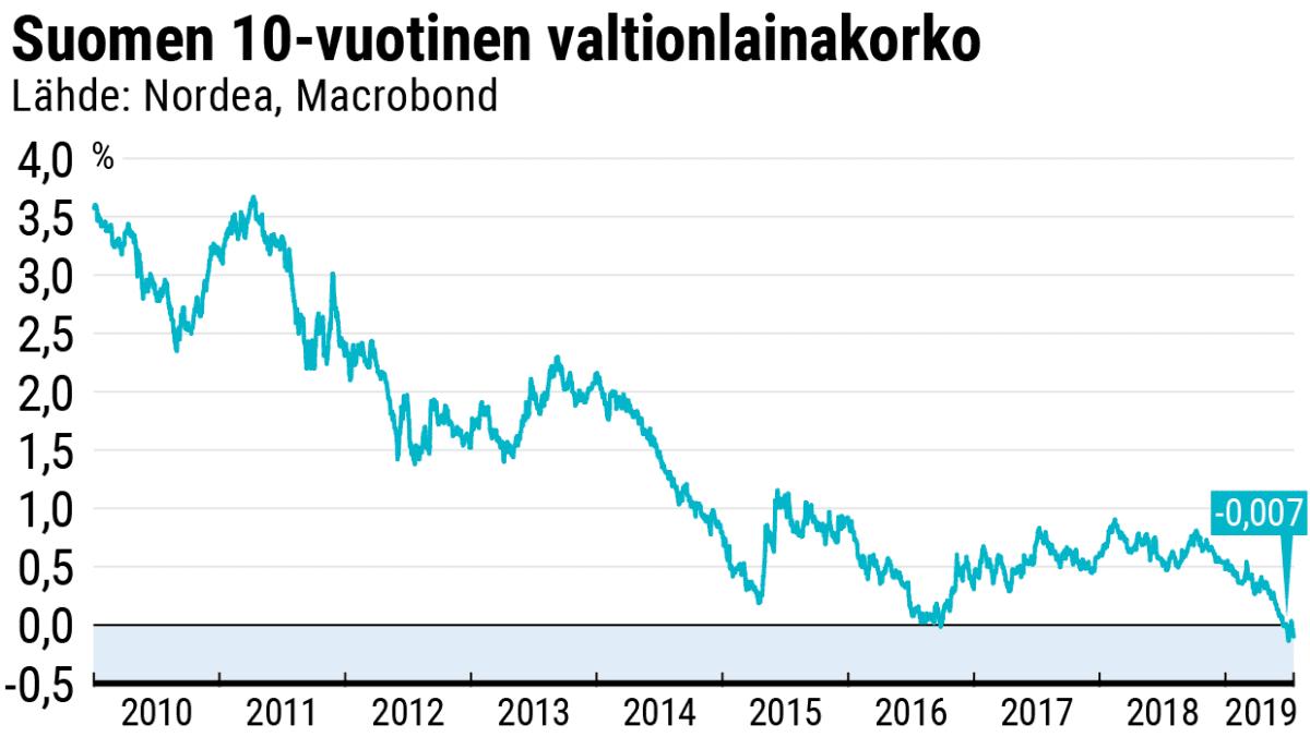 Suomen 10-vuotinen valtionlainakorko. Viivadiagrammi