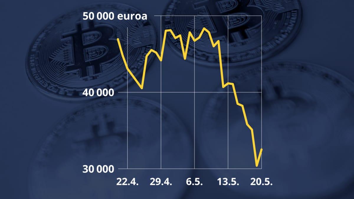 Grafiikka näyttää bitcoinin arvon kehityksen kuukauden ajalta. Bitcoinin hinta romahti toukokuussa 2021.