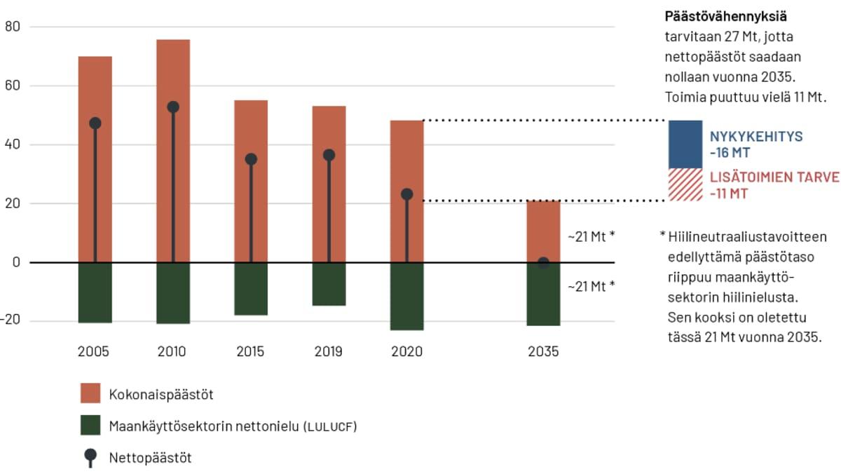 Kasvihuonekaasupäästöjen kehitys ja tarvittavat päästövähennykset