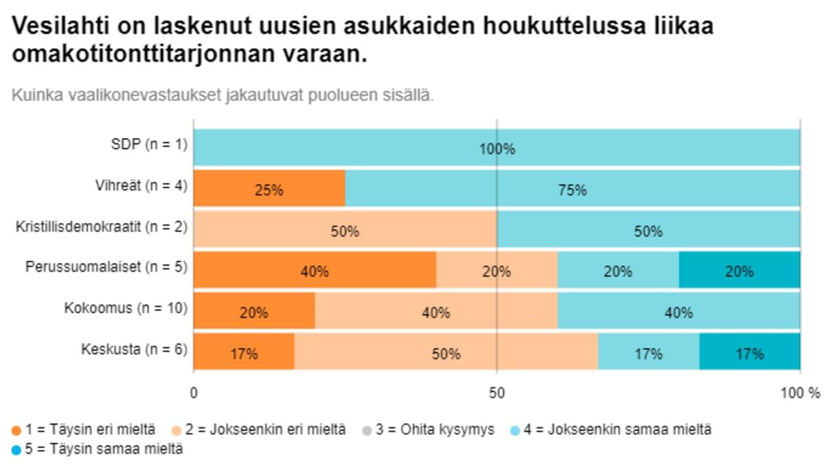 Grafiikka vesilahtelaisten kuntavaaliehdokkaiden tonttitarjontaa koskevien vastausten jakauma eri puolueissa.