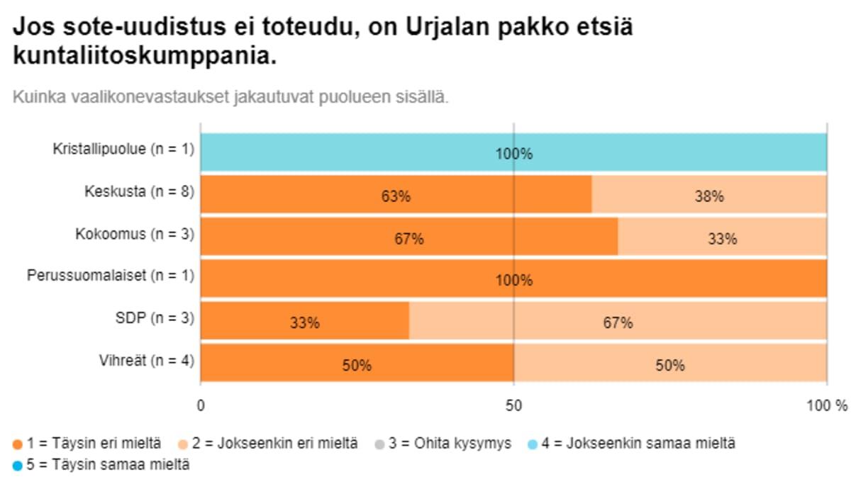 Grafiikka urjalalaisten kuntavaaliehdokkaiden kuntaliitosta koskevien vastausten jakaumasta eri puolueissa.