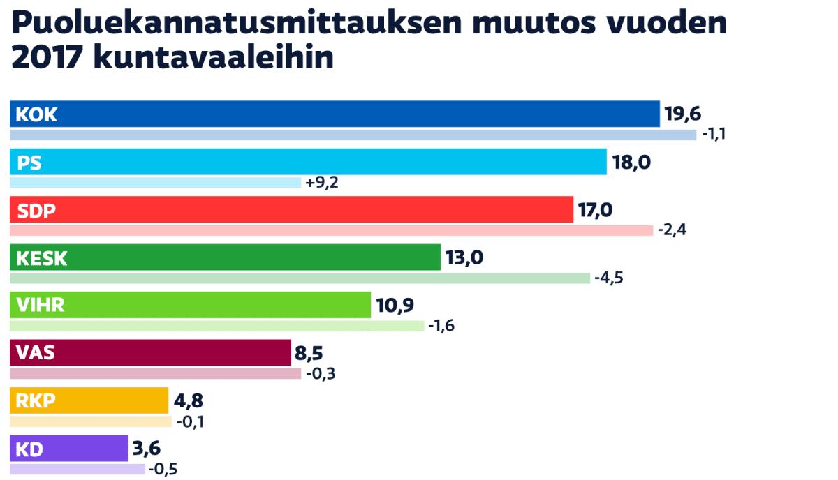 Puoluekannatusmittauksen muutos vuoden 2017 kuntavaaleihin.