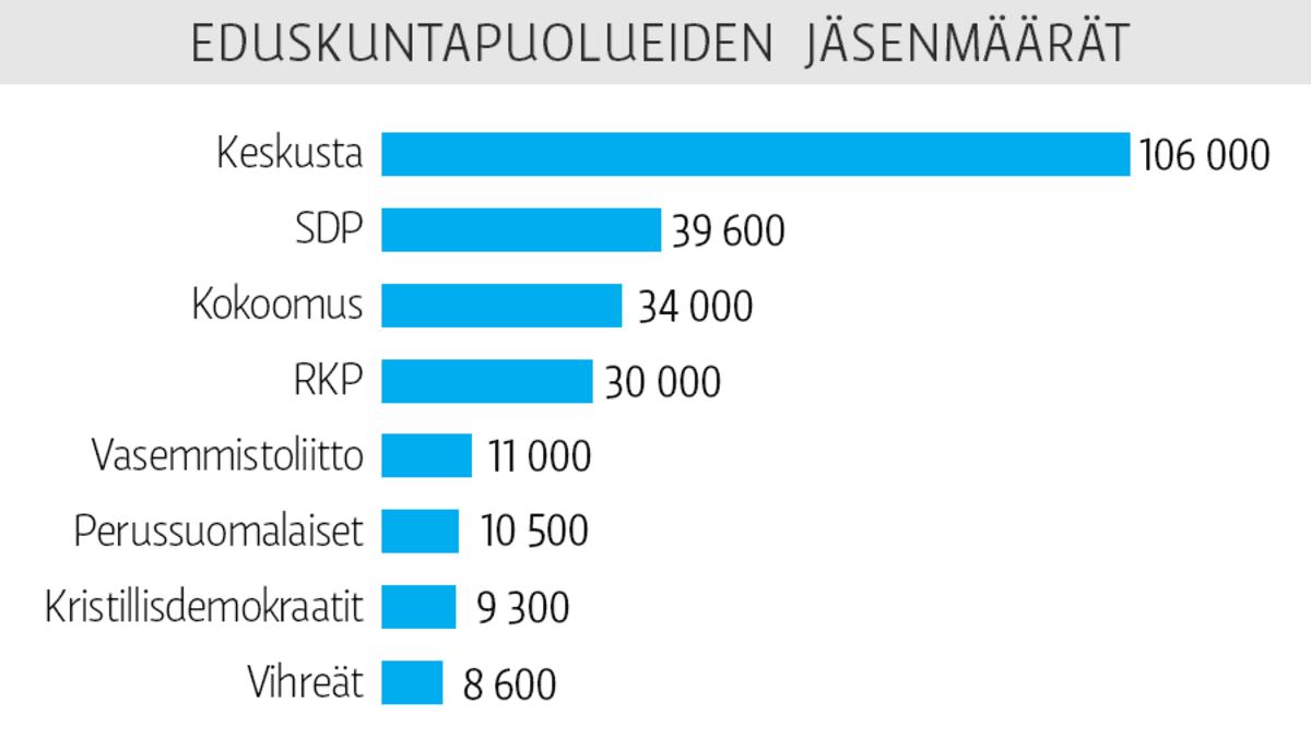 Eduskuntapuolueiden jäsenmäärät -grafiikka.