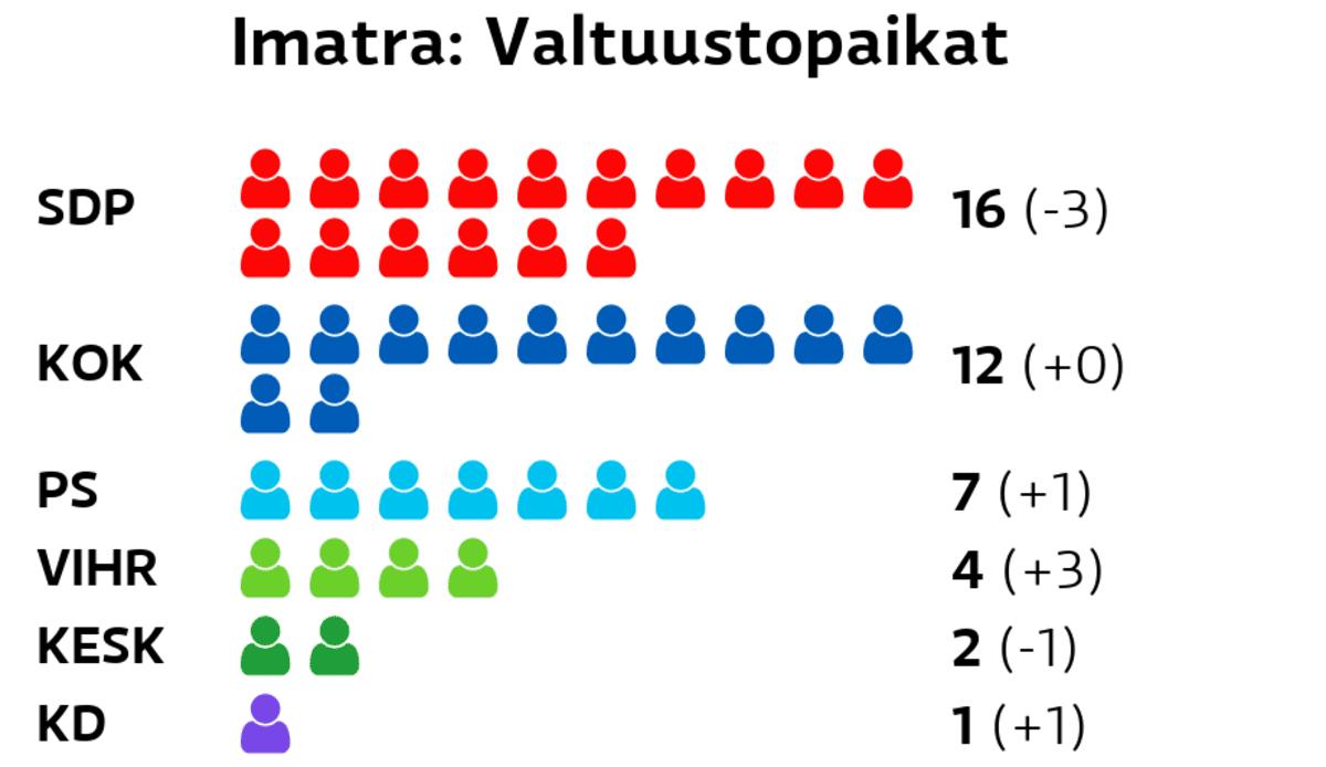 Imatra: Valtuustopaikat SDP: 16 paikkaa Kokoomus: 12 paikkaa Perussuomalaiset: 7 paikkaa Vihreät: 4 paikkaa Keskusta: 2 paikkaa Kristillisdemokraatit: 1 paikkaa Vasemmistoliitto: 1 paikkaa