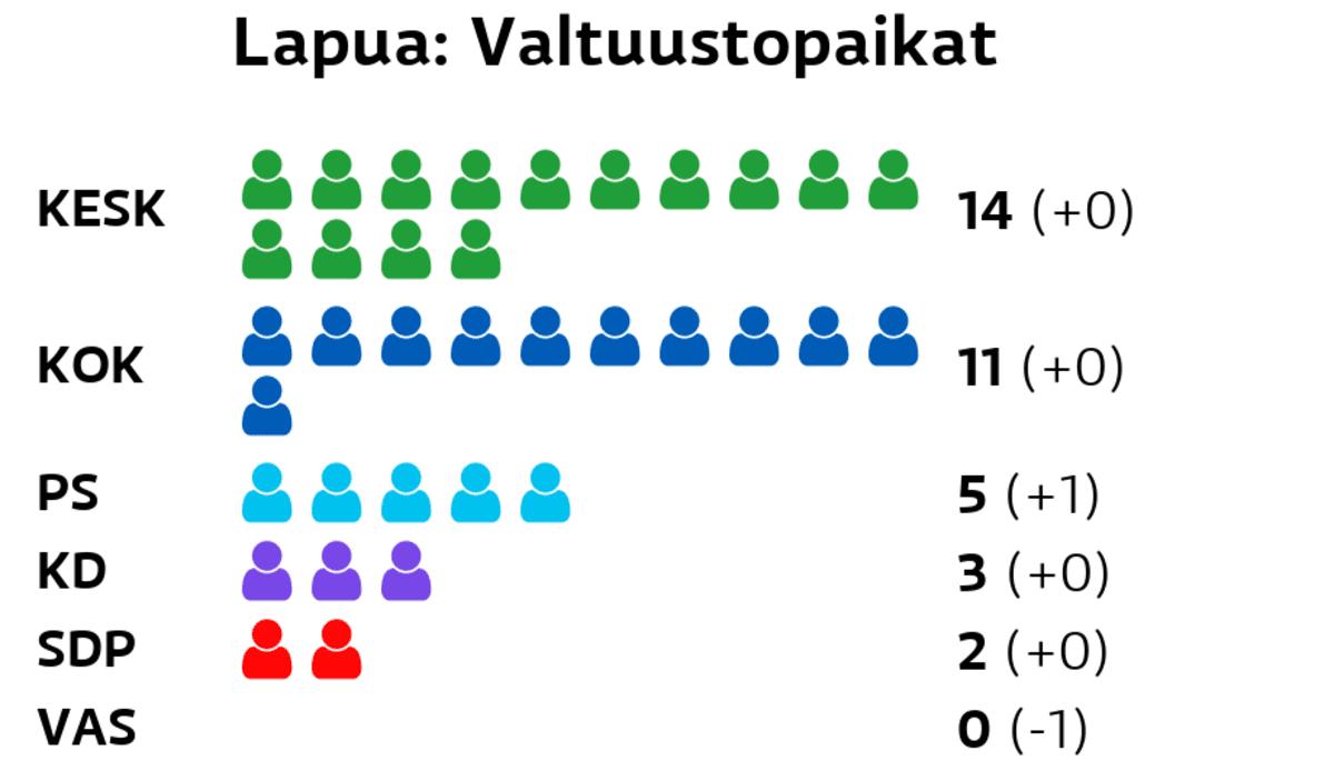 Lapua: Valtuustopaikat Keskusta: 14 paikkaa Kokoomus: 11 paikkaa Perussuomalaiset: 5 paikkaa Kristillisdemokraatit: 3 paikkaa SDP: 2 paikkaa Vasemmistoliitto: 0 paikkaa