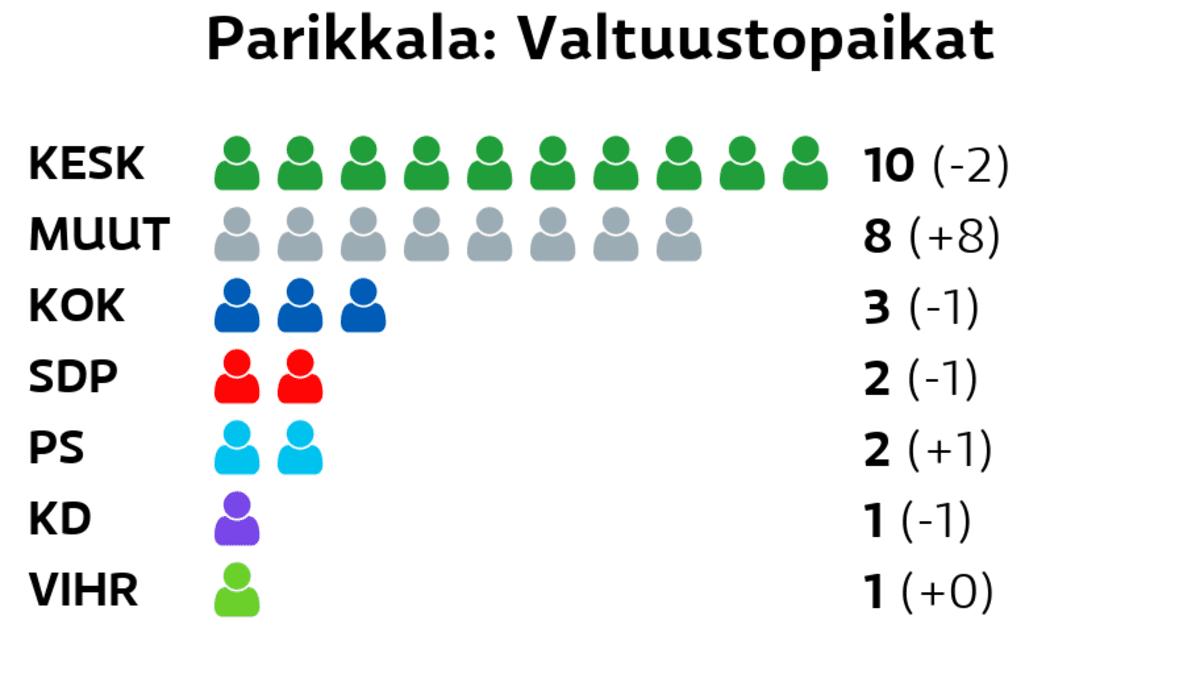 Parikkala: Valtuustopaikat Keskusta: 10 paikkaa Muut ryhmät: 8 paikkaa Kokoomus: 3 paikkaa SDP: 2 paikkaa Perussuomalaiset: 2 paikkaa Kristillisdemokraatit: 1 paikkaa Vihreät: 1 paikkaa