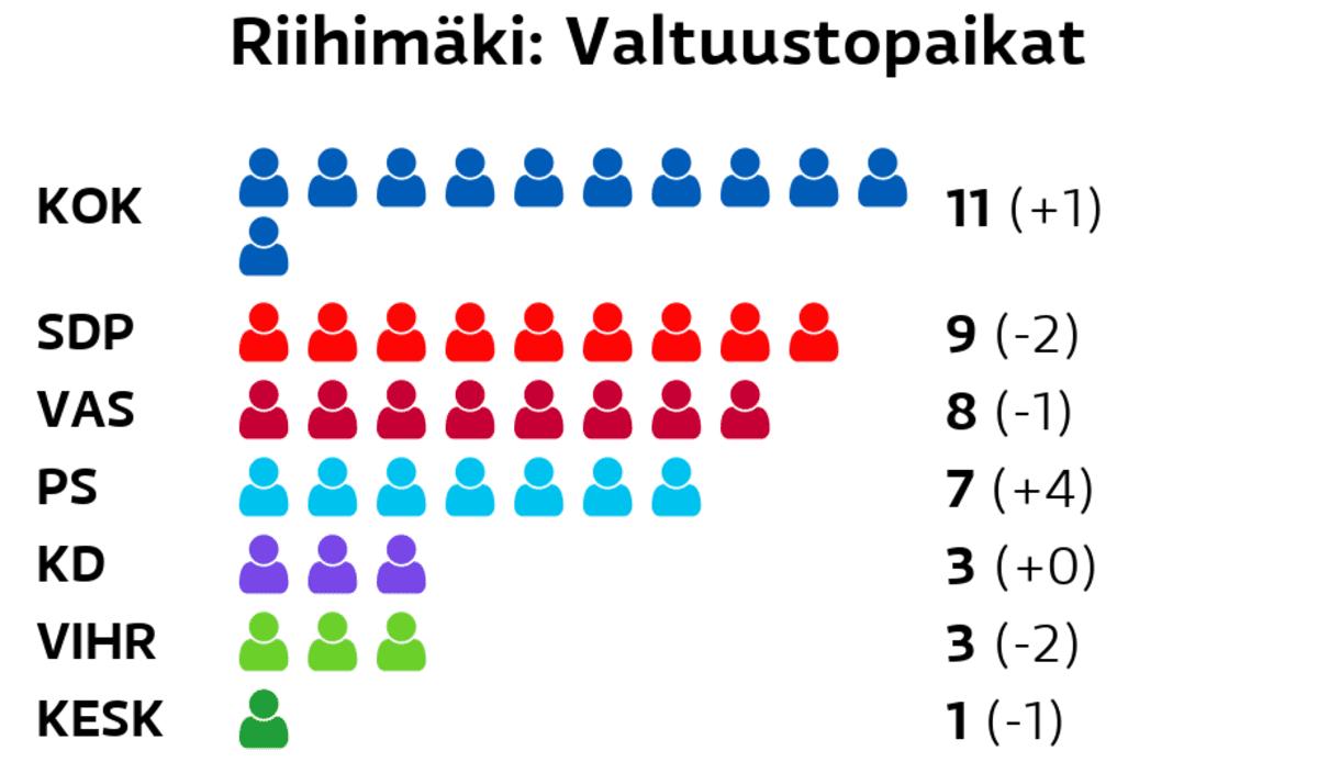 Riihimäki: Valtuustopaikat Kokoomus: 11 paikkaa SDP: 9 paikkaa Vasemmistoliitto: 8 paikkaa Perussuomalaiset: 7 paikkaa Kristillisdemokraatit: 3 paikkaa Vihreät: 3 paikkaa Keskusta: 1 paikkaa Liike Nyt: 1 paikkaa