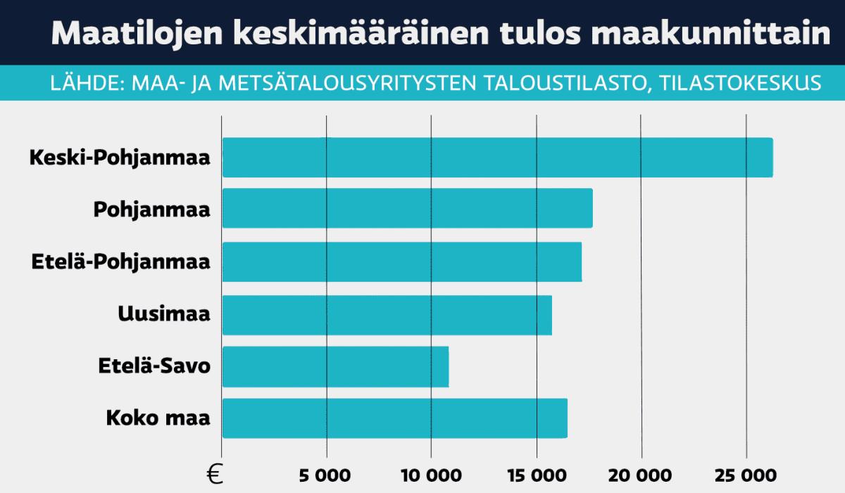 Keski-Pohjanmaalla maatilojen keskimääräinen tulos oli Suomen kärkeä 2019. (Tilastokeskus, Maa- ja metsätalousyritysten taloustilasto)