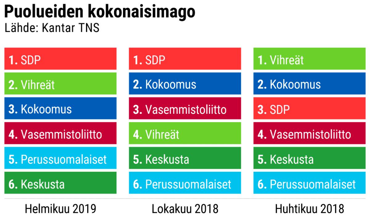 Puolueiden kokonaisimago grafiikka