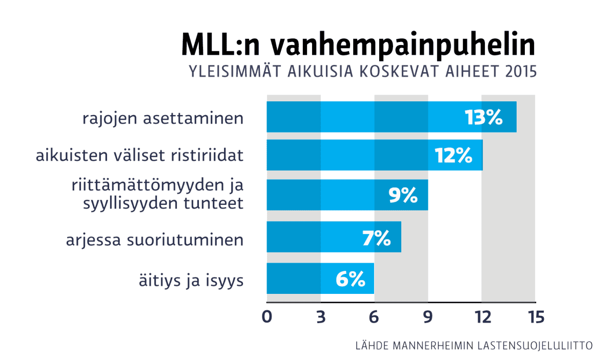 MLLL:n vanhempainpuhelimen yleisimmät aiheet